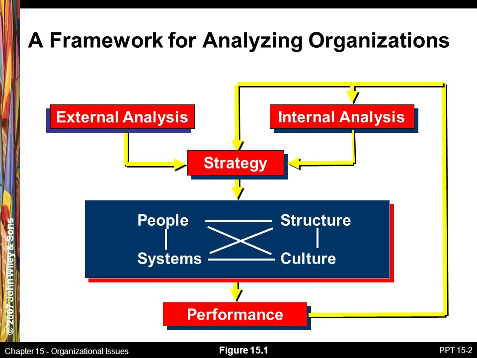 organizational issues Organizational theory consists of approaches to organizational analysis  the issues to which it should address itself.