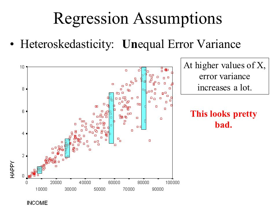 regression assumption A seventh condition of the data that is often referred to as an assumption of regression analysis is the lack of collinearity or of multicollinearity.