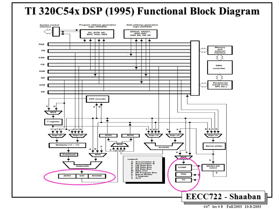 digital signal processor  dsp  architecture