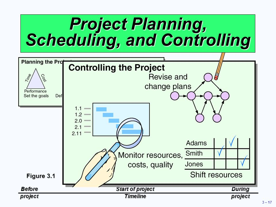 Project Planning, Scheduling, and Controlling