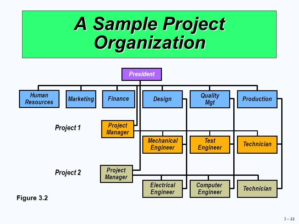 A Sample Project Organization