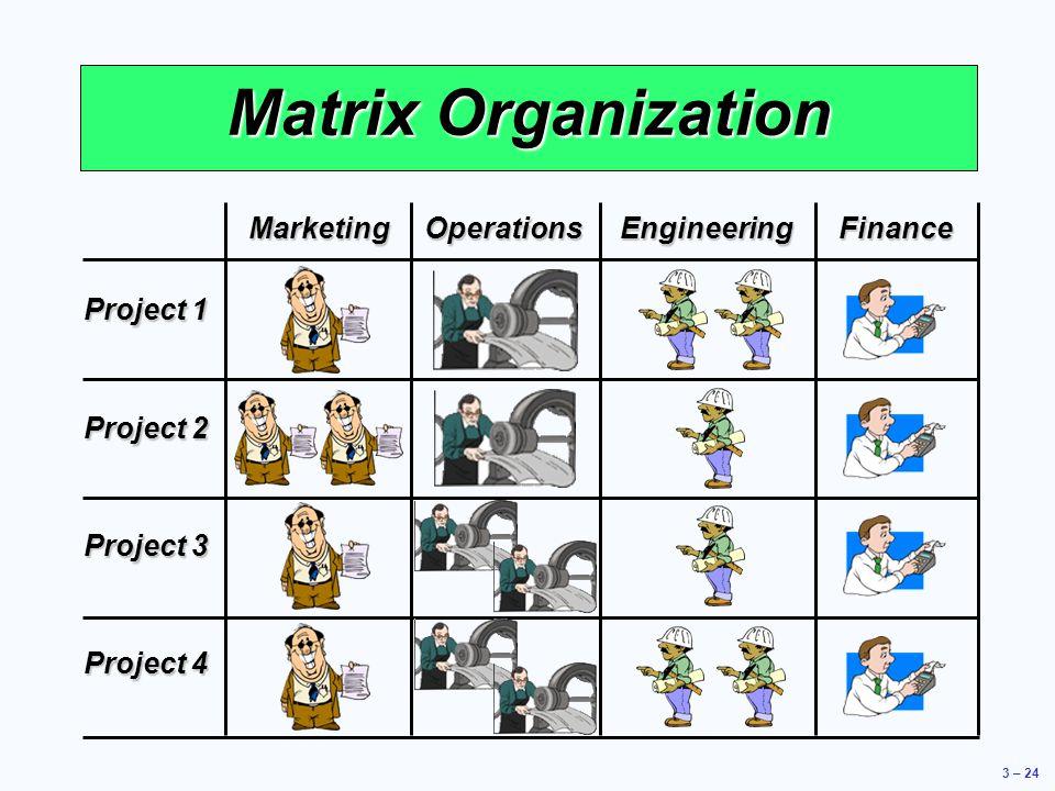 Matrix Organization Marketing Operations Engineering Finance Project 1