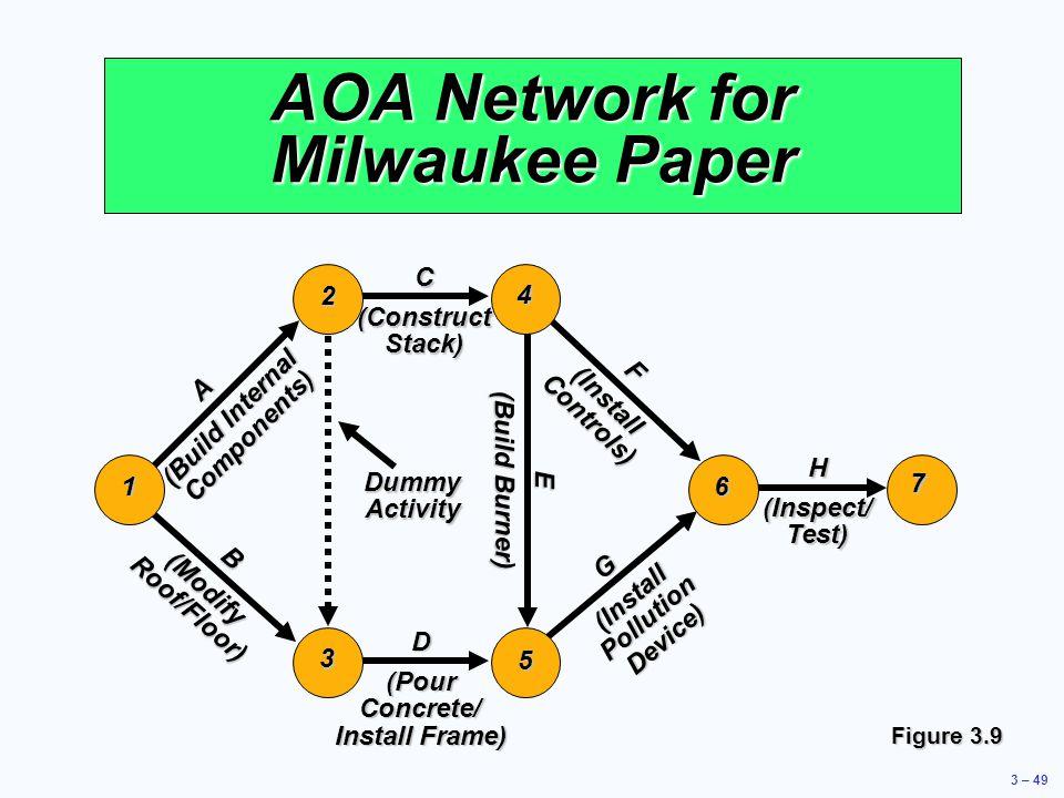 AOA Network for Milwaukee Paper