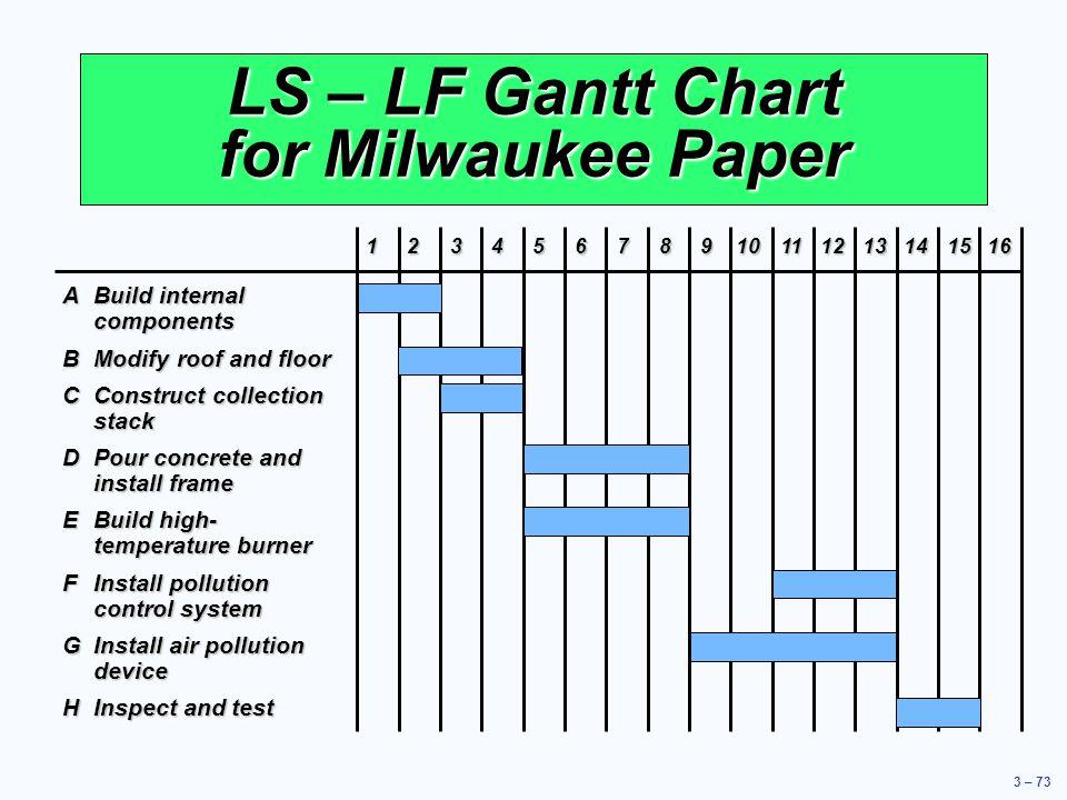LS – LF Gantt Chart for Milwaukee Paper