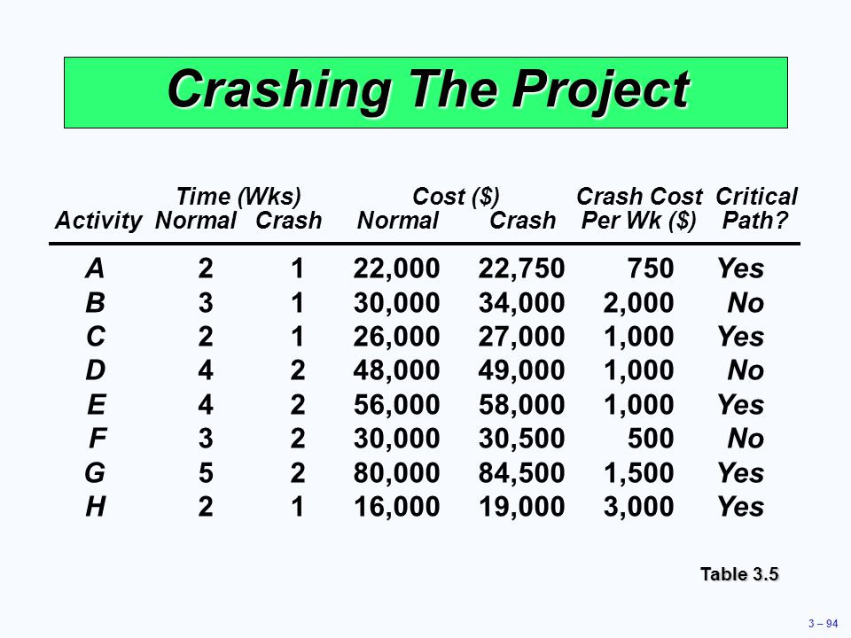 Crashing The Project A 2 1 22,000 22,750 750 Yes