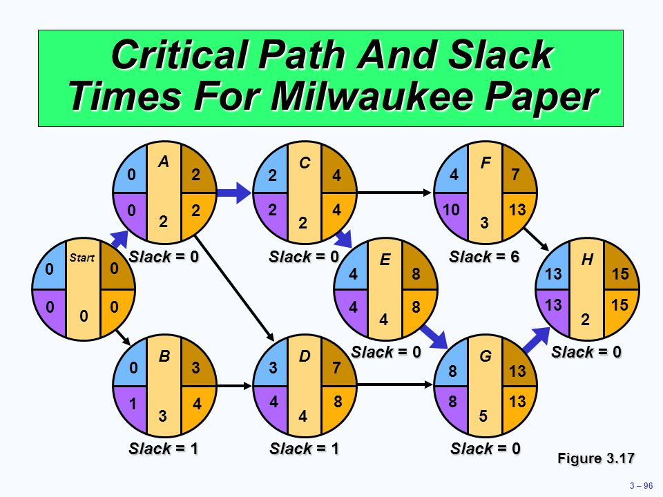 Critical Path And Slack Times For Milwaukee Paper