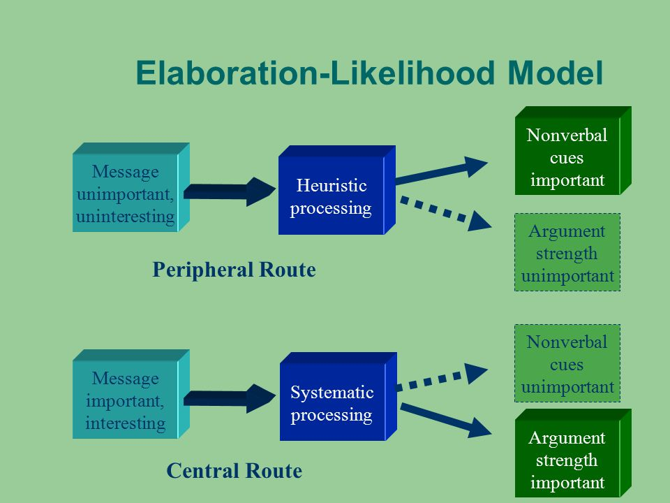 Essay on elaboration liklihood model and