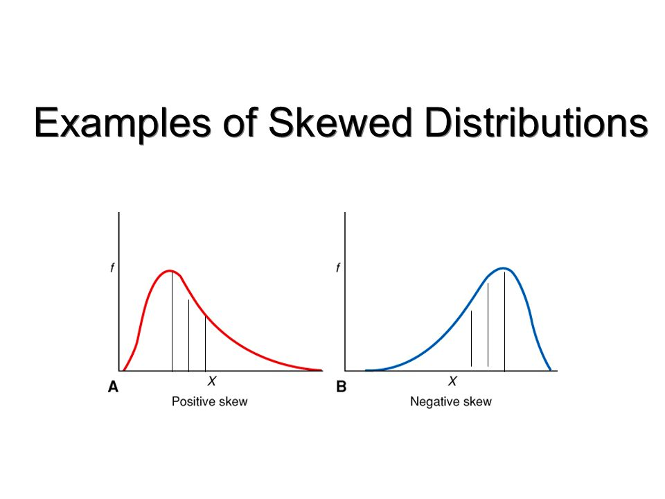 Examples of Skewed Distributions