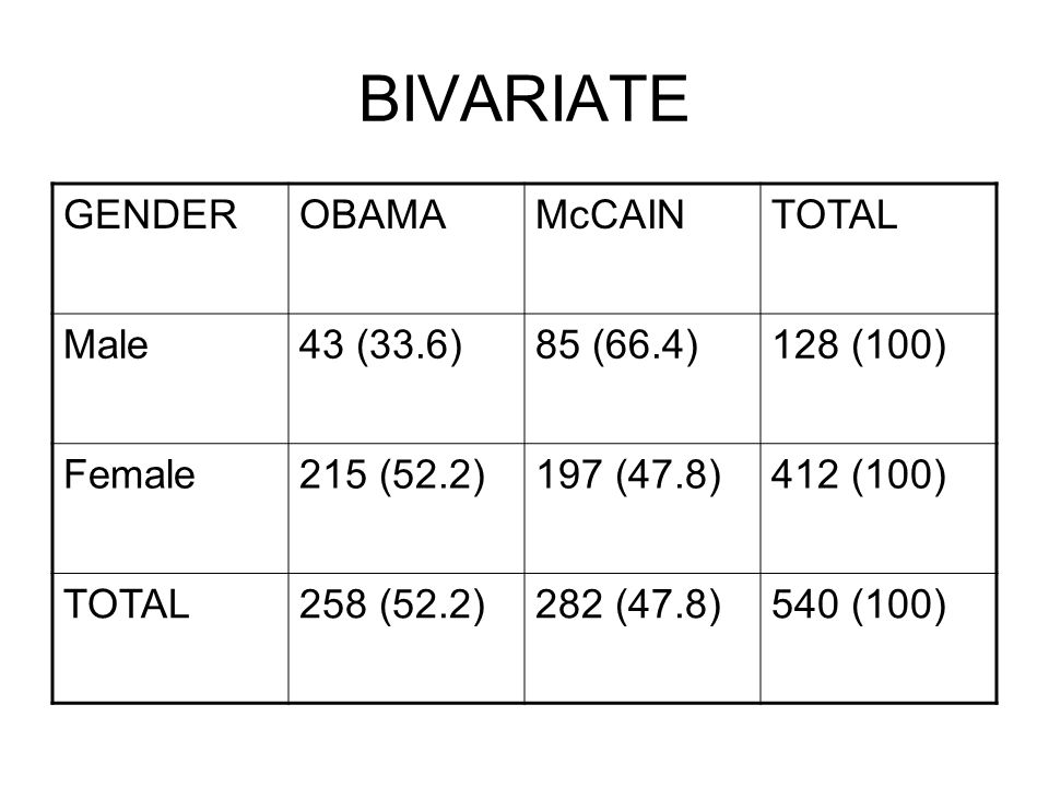BIVARIATE GENDER OBAMA McCAIN TOTAL Male 43 (33.6) 85 (66.4) 128 (100)