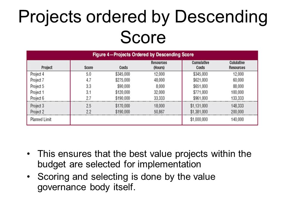Projects ordered by Descending Score