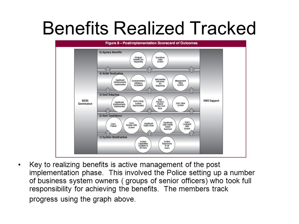 Benefits Realized Tracked