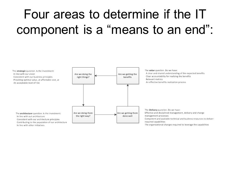 Four areas to determine if the IT component is a means to an end :