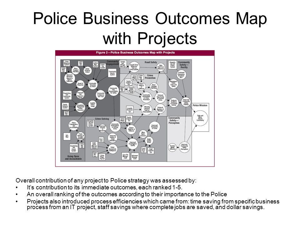 Police Business Outcomes Map with Projects