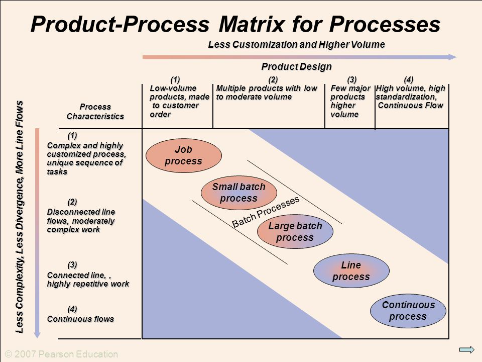 The Product-Process Matrix Operations Management Assignment Help