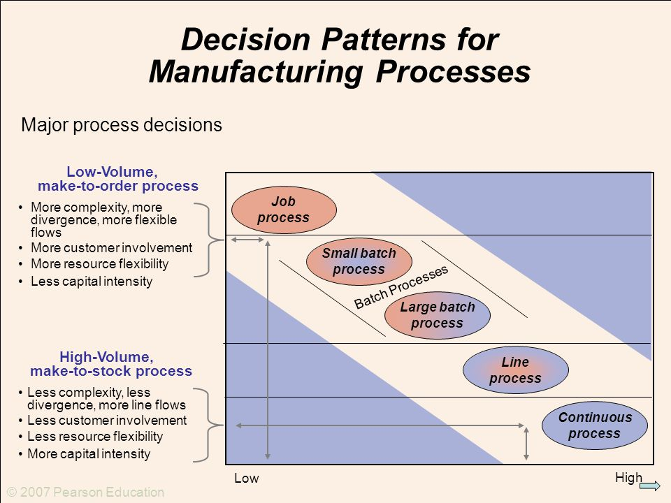 what processes at manufacturing firms involve customer contact A supply chain is a system of organizations, people, activities, information, and resources involved in moving a product or service from supplier to customersupply chain activities involve the transformation of natural resources, raw materials, and components into a finished product that is delivered to the end customer.