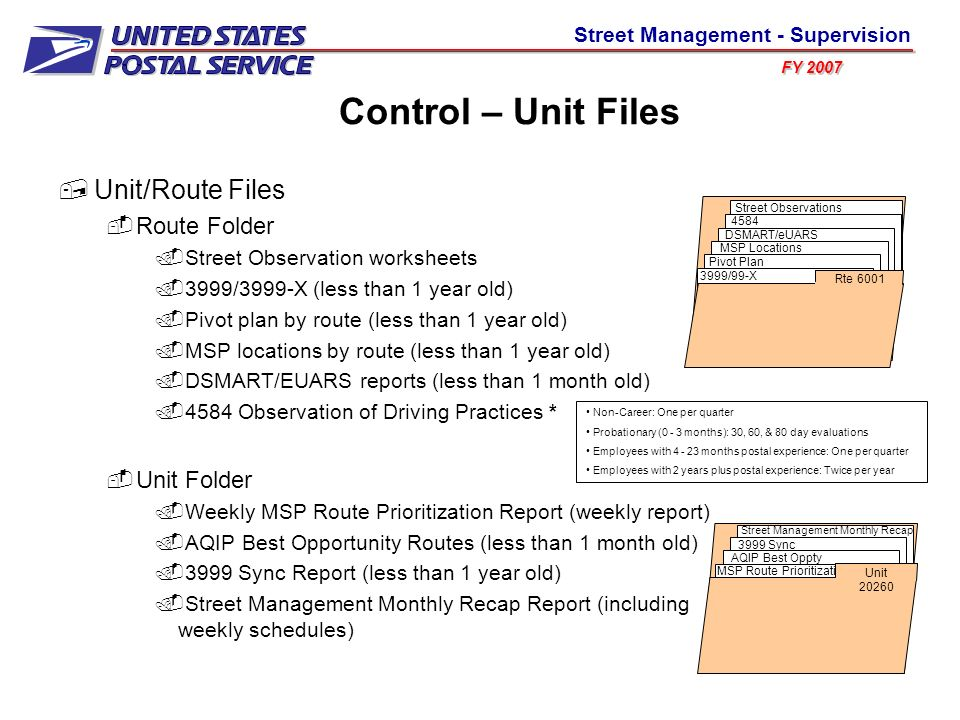 Control – Unit Files Unit/Route Files Route Folder Unit Folder