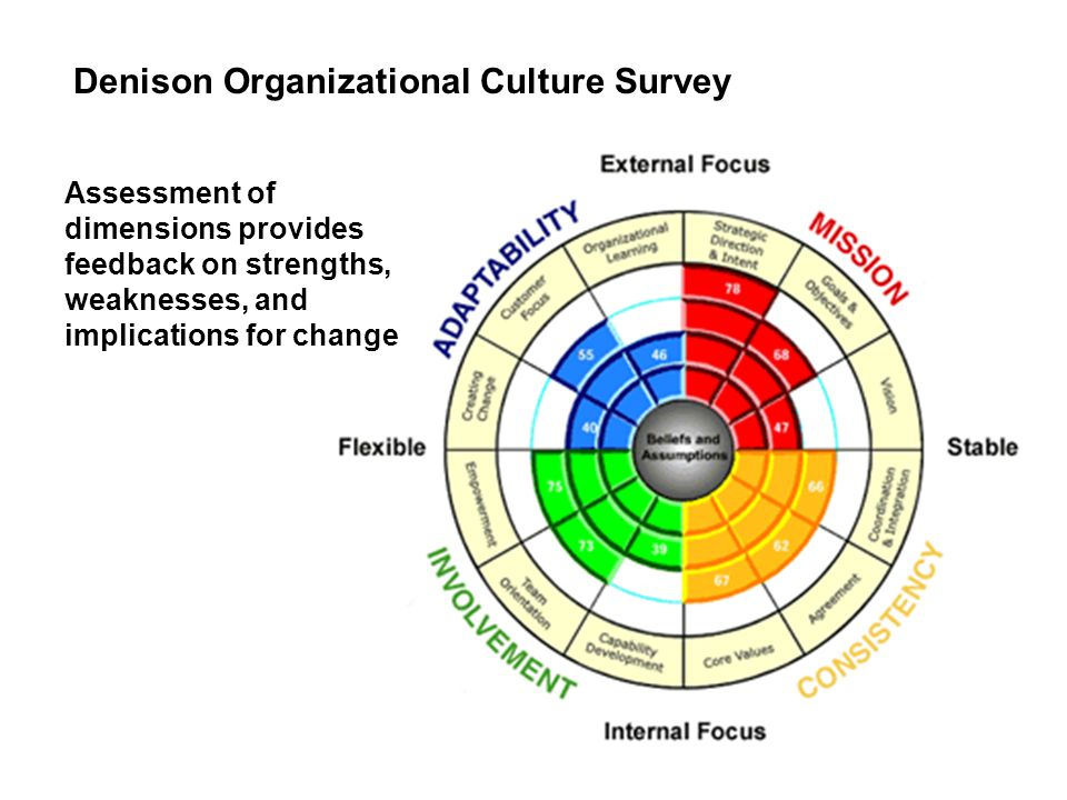 changing an organizational culture Changing organizational culture encourages the development of a reflexive approach to organizational change, providing insights as to why it may be difficult to maintain momentum in change processes based around an illuminating case study of a cultural change programme, the book provides 15 lessons on the entire change journey from.