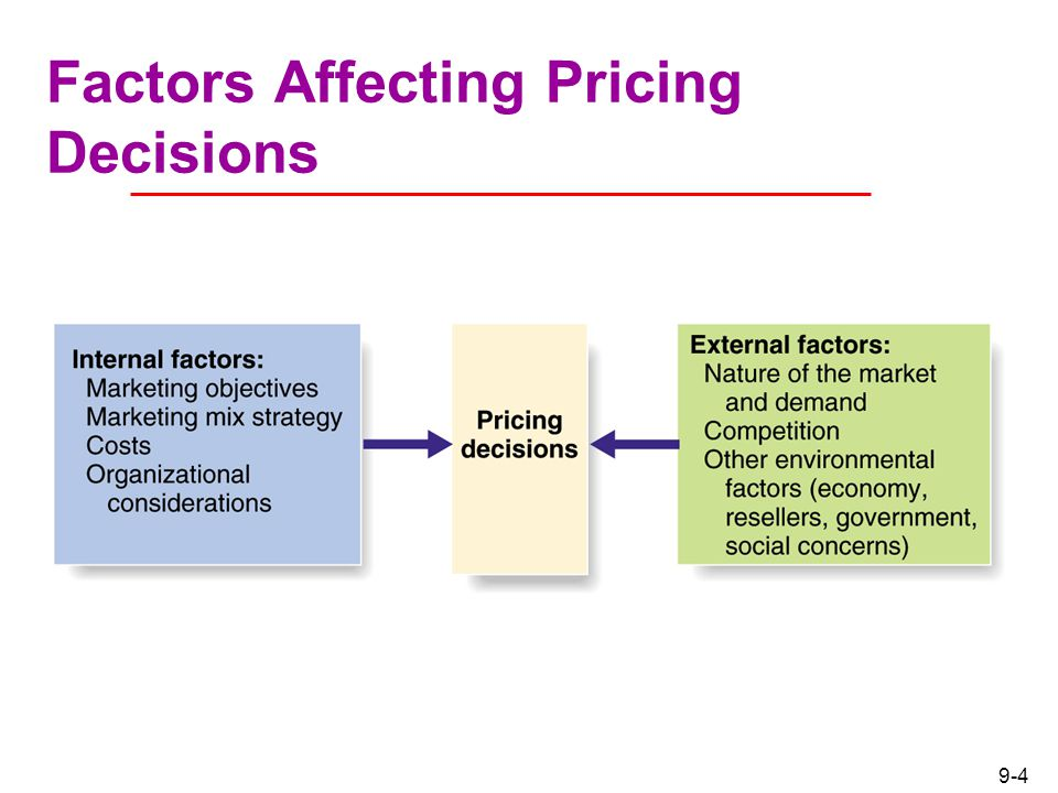 factors affecting pricing decisions Introduction pricing decisions are reached in a number of ways, using a  varied  the medication, and the external factors that affect both in this section,  the.