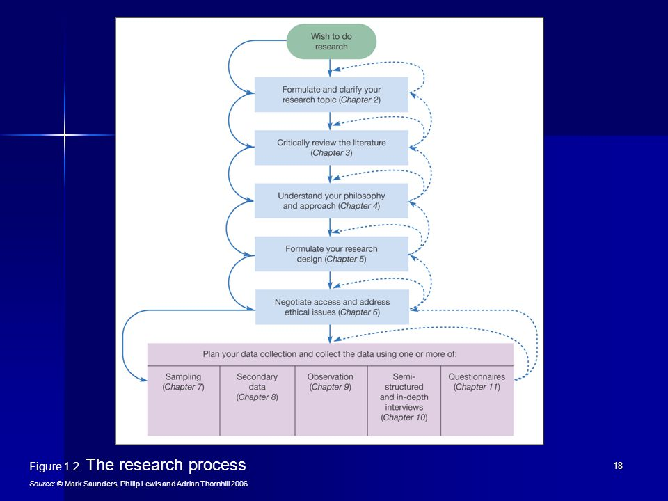 saunders lewis amd thornhill research methods Tutorialwork product saunders, lewis amd thornhill: research methods for business saunders, lewis amd thornhill in equation 3 adds nothing to the research.