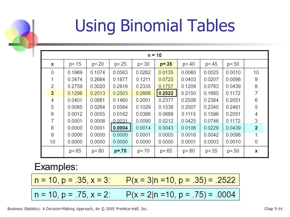 binomial probability distribution table pdf