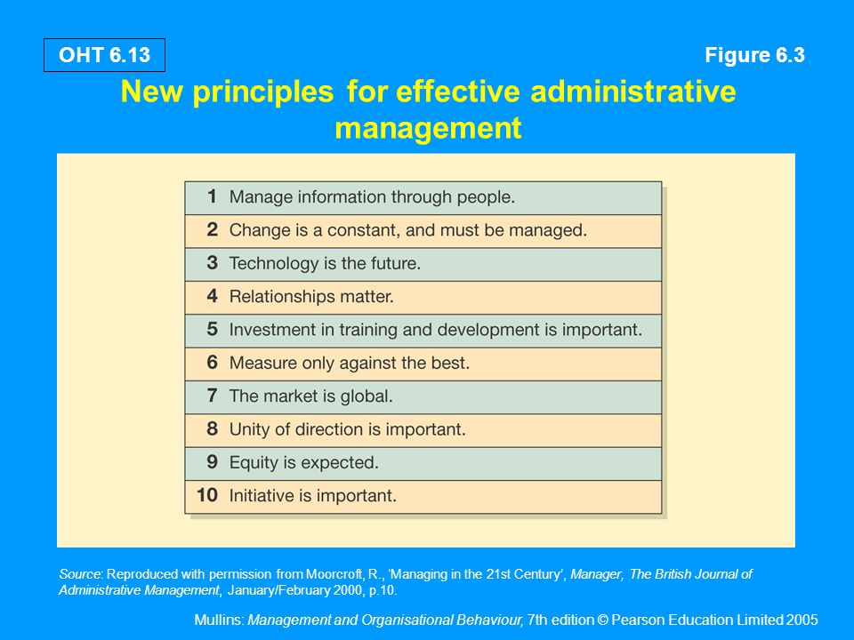 Management elements according to Brech
