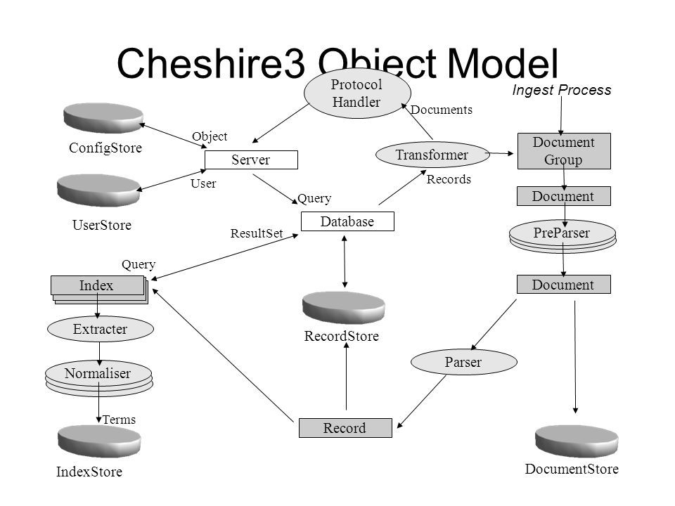 document object model process A business process is a collection of activities designed to produce a specific output for a particular customer or market it implies a strong emphasis on how the w ork is done within and organization.