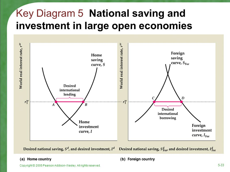 saving investment in closed and open economies Begin with our gdp equation for an open economy:  we can rearrange this equation to solve for investment (i) as a function of the other variables in the economy .