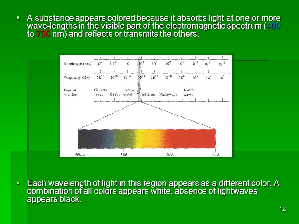 A substance appears colored because it absorbs light at one or more wave-lengths in the visible part of the electromagnetic spectrum (400 to 700 nm) and reflects or transmits the others.
