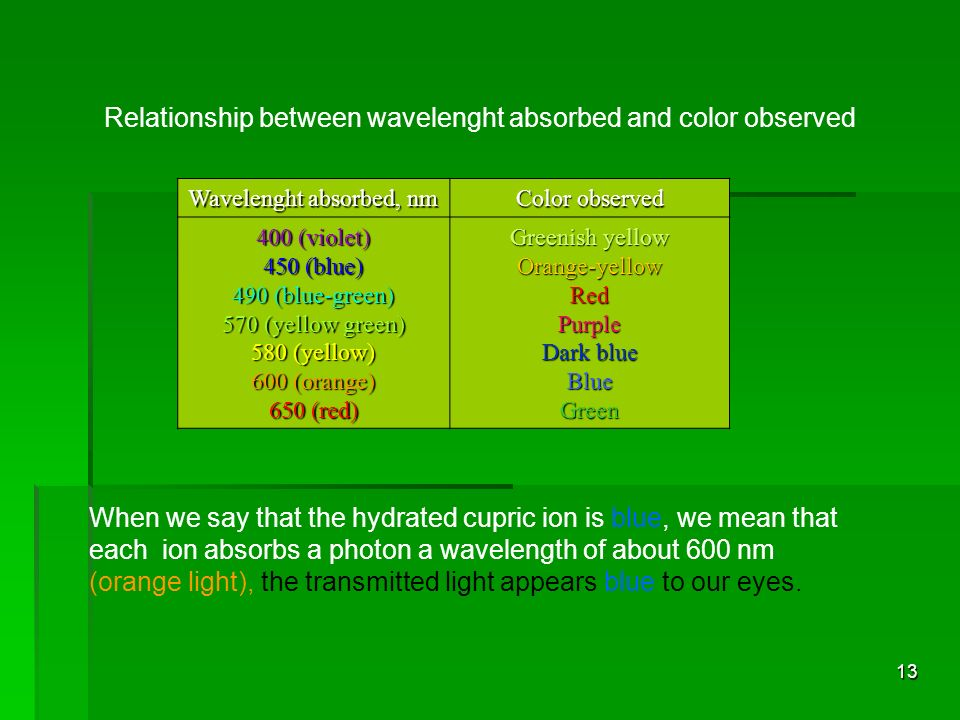 relationship between color and wavelength for light