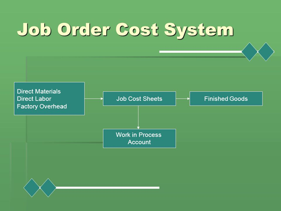 Job Order Cost System Direct Materials Direct Labor Factory Overhead