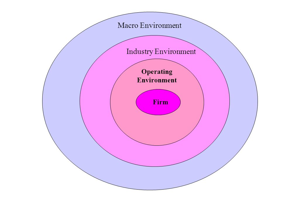 what is the macro and industry So, the monetarists' opinion of the relationship between the macroeconomics and the construction industries that the construction is considered as the base of the outcomes and employment resources for any country including uk, this industry is described as critical industry where it intersects with the national development in the country.