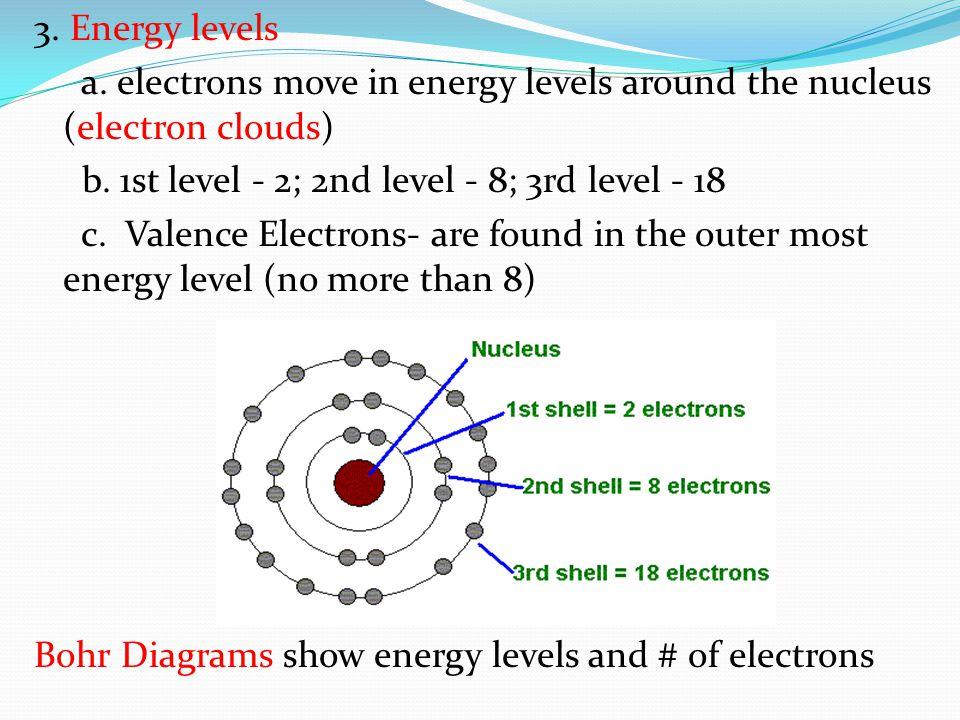 Bohr Diagram Nitrogen Briefly describe some ...