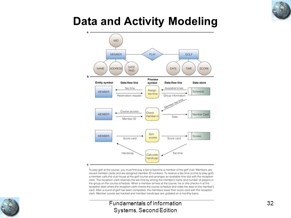 Data and Activity Modeling