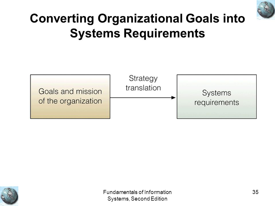 Converting Organizational Goals into Systems Requirements