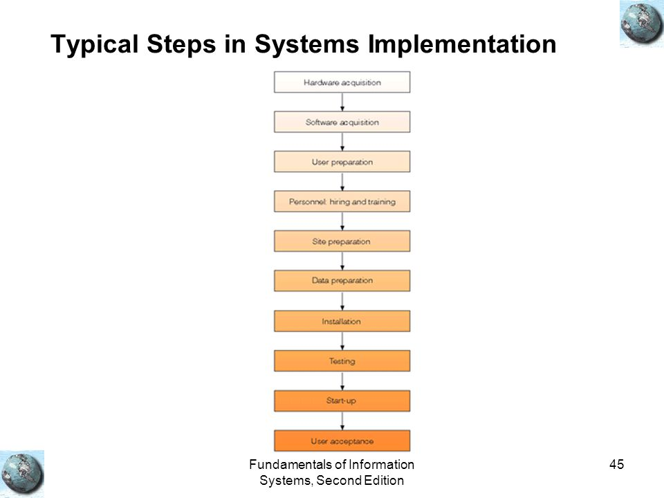 Typical Steps in Systems Implementation