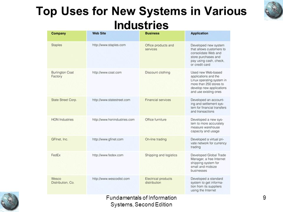 Top Uses for New Systems in Various Industries