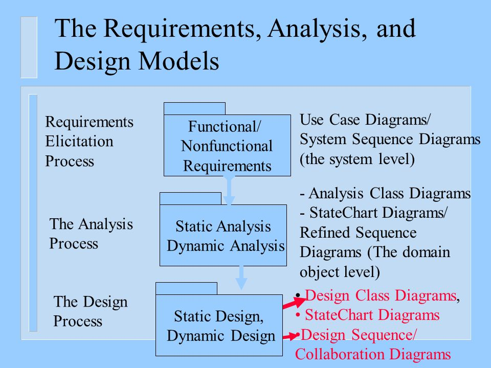 requirements analysis Requirement analysis is a subset of business analysis it is an organized set of activities and tasks carried out to perform the analysis of requirements.