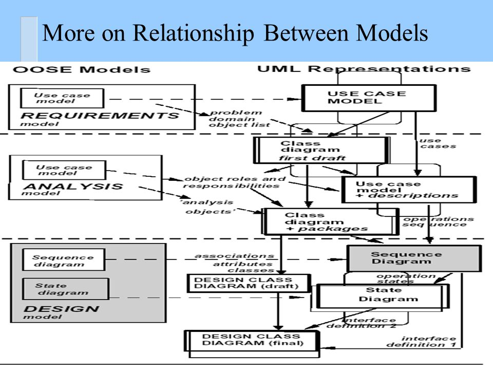 Software engineering i object oriented design ppt video online 5 more ccuart Gallery