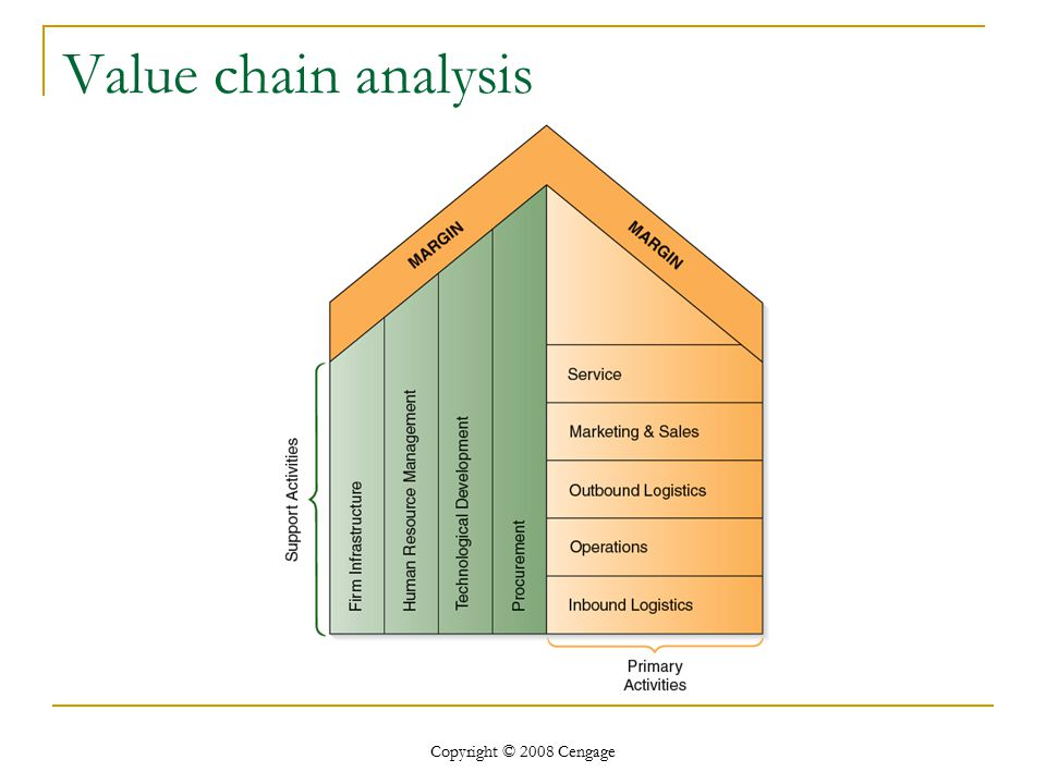 value chain analysis to identify resources and An introduction to the porter's generic value chain model, including primary and support  human resource management: employee recruiting, hiring, training,.