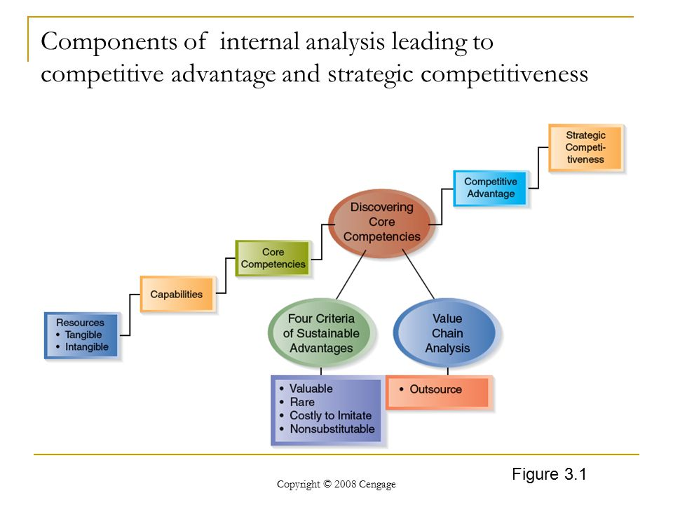 Components of internal analysis leading to competitive advantage and strategic competitiveness