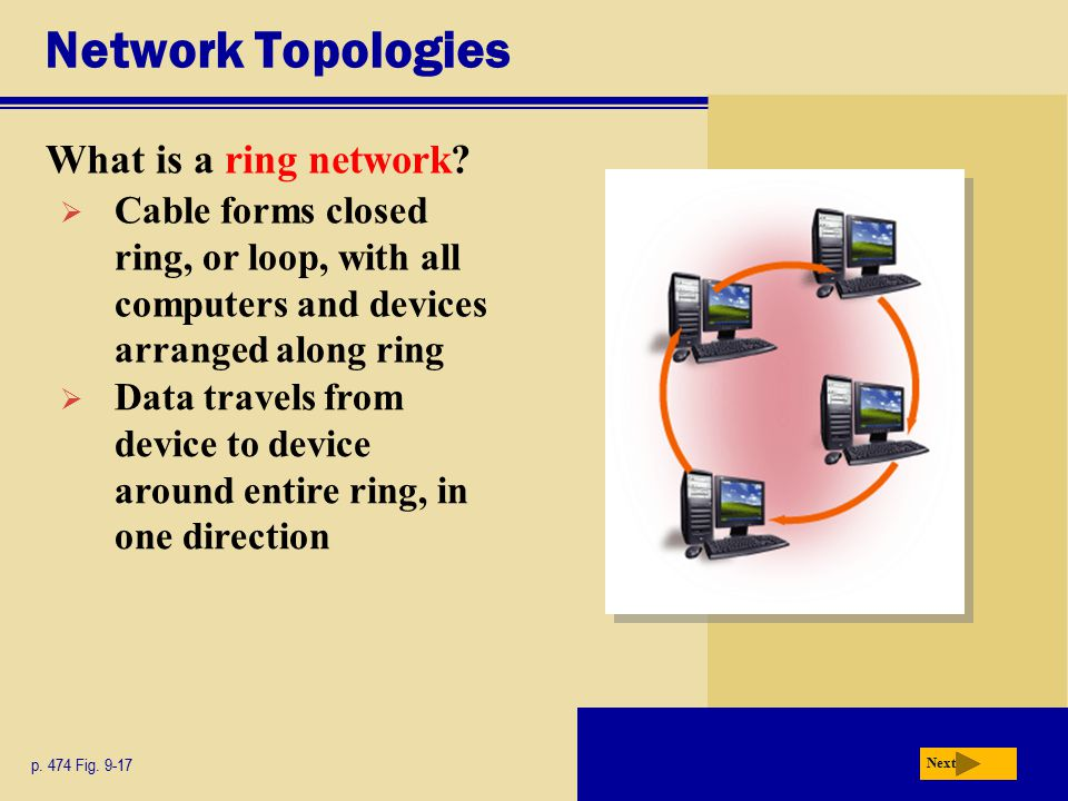 Network Topologies What is a ring network