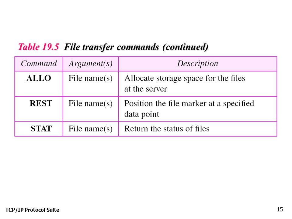 Table 19.5 File transfer commands (continued)