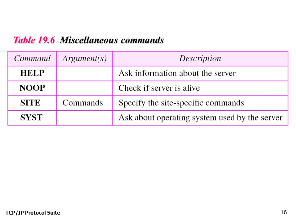 Table 19.6 Miscellaneous commands
