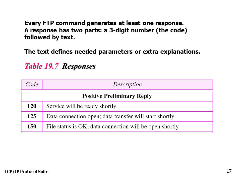 Every FTP command generates at least one response.