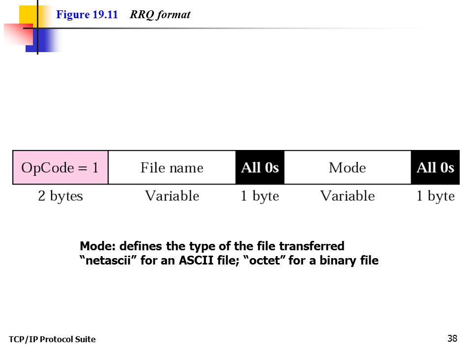 Mode: defines the type of the file transferred