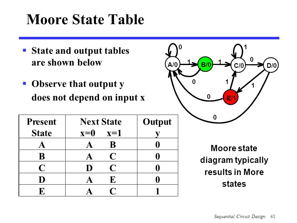 Diagram state table library of wiring diagram overview sequential circuit design specification formulation ppt rh slideplayer com state diagram truth table state diagram ccuart Image collections