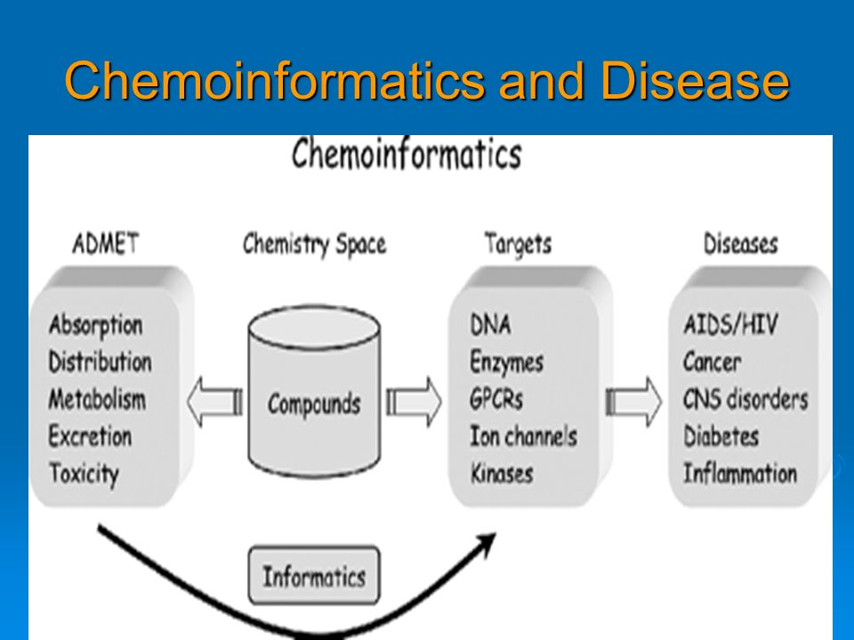 Chemoinformatics and Disease