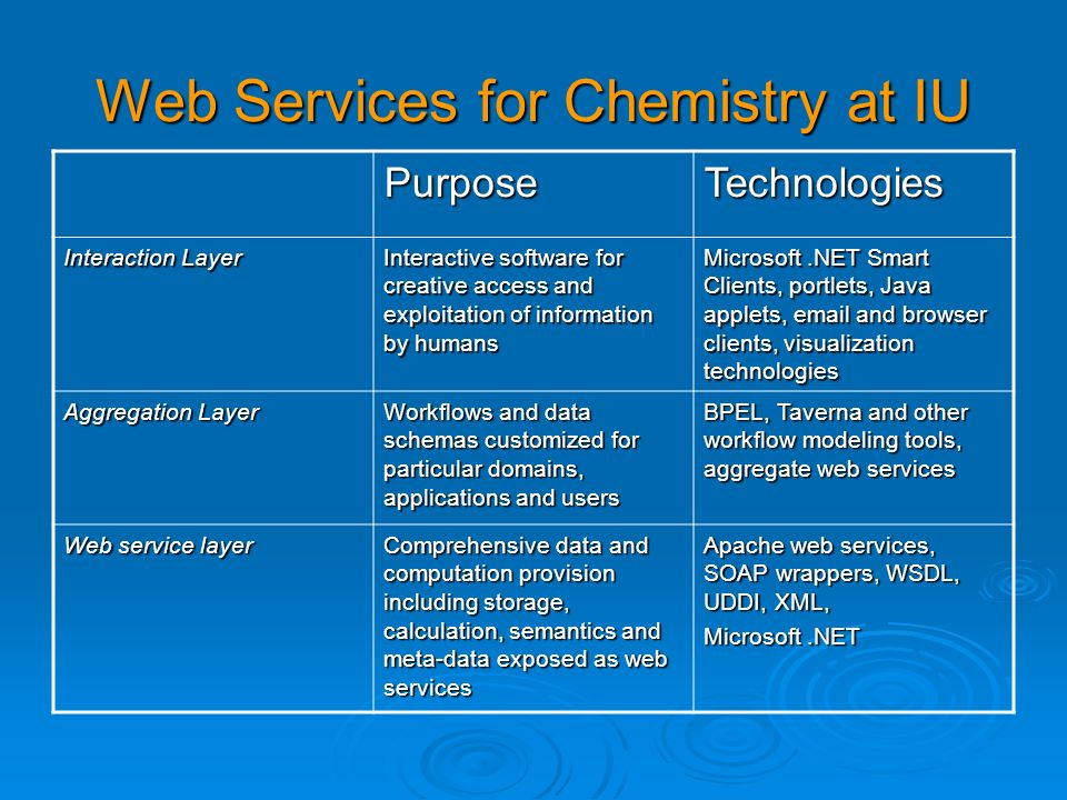 Web Services for Chemistry at IU