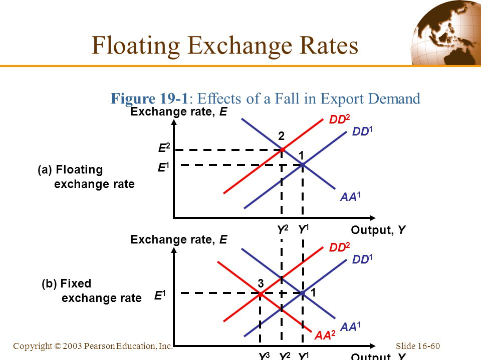 floating exchange rate Get the latest foreign exchange rates for major currencies, and use our currency   is the constantly fluctuating price at which banks trade currencies with each  other  you transfer with ofx instead of using your bank or log in to get a live  quote  currencies which use a floating exchange rate regime include the usd,  gbp.