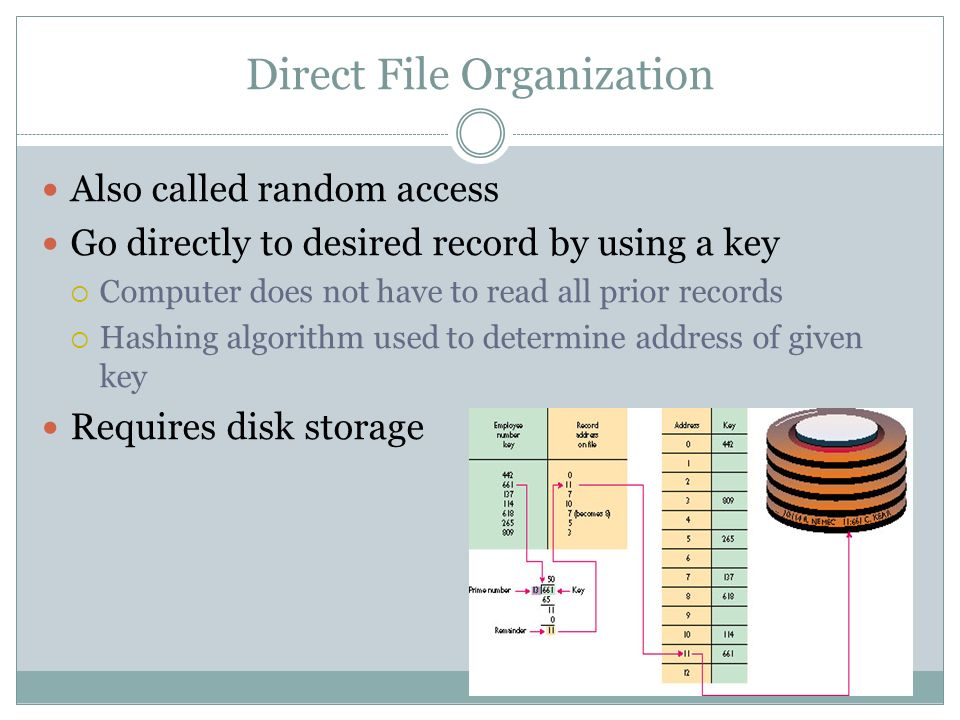 Direct File Organization